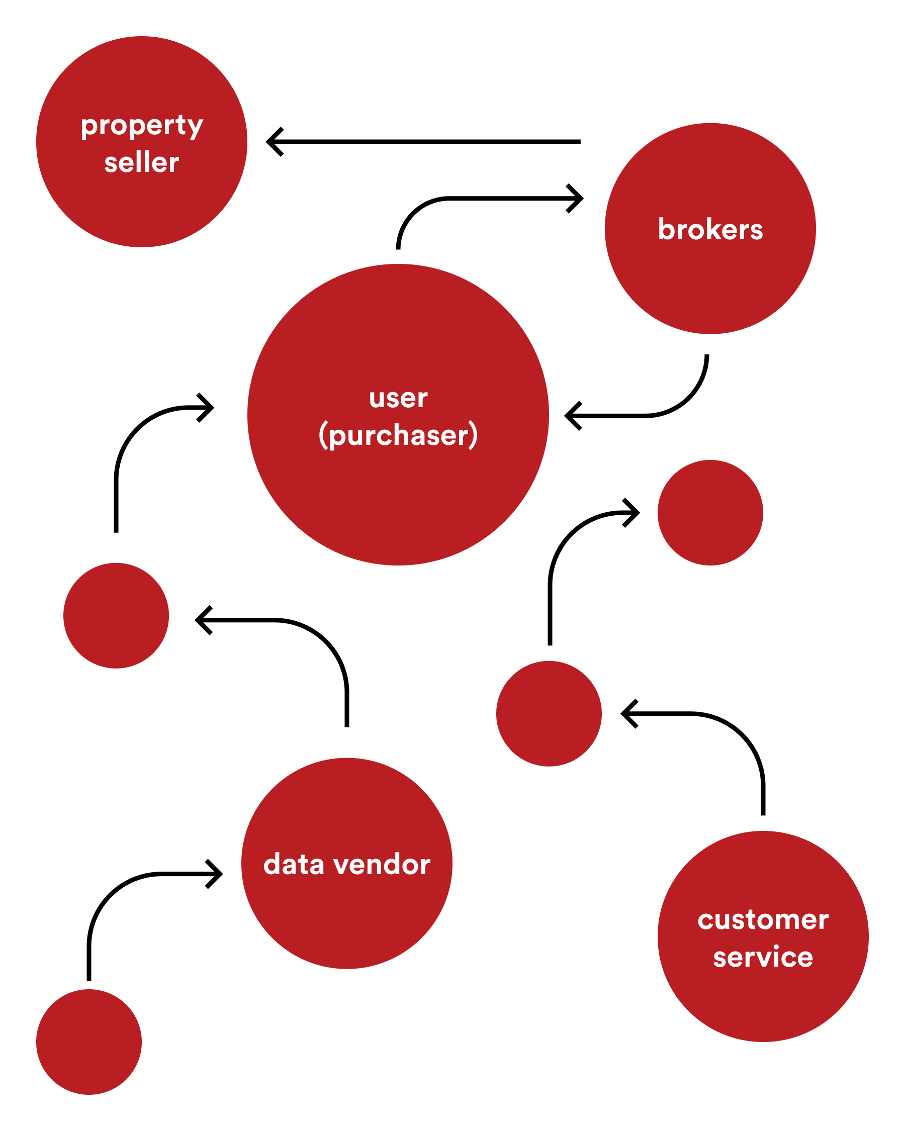 Lingua Franca: Artificial Intelligence (AI) Mapping Stakeholders of a System
